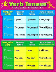 Verbs Tenses English Writing Poster Learning Classroom Chart