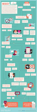 Are Your E Mail Campaigns Getting Read This Flow Chart Will