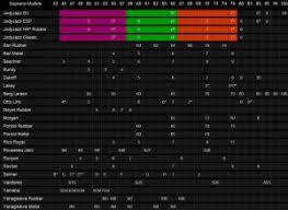 Soprano Saxophone Mouthpiece Comparison Chart Soprano Saxophone Jodyjazz