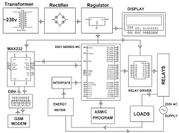 energy meter circuit diagram the wiring diagram microcontroller based wireless energy meter system working circuit diagram