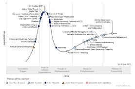Gartner Chart 2018 Gartner 2018 Hype Cycle For It In Gcc Identifies Six