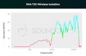 Rha T20 Wireless Review Soundguys