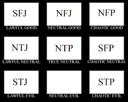 Chaotic Neutral Chart Test What Is Your Moral Alignment Antisocial Personality