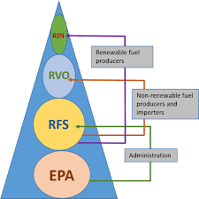 Rin Prices 2018 Chart Feedstock Analysis For Rins Credits Celignis Biomass
