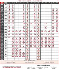 Detailed Astm Pipe Size Chart Api 5l Astm A106 10 Inch