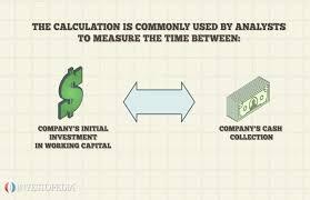 Cash Conversion Chart The Cash Conversion Cycle