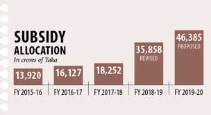 Subsidy Chart 2017 Subsidy Burden Gets Heavier In Bangladesh Asia News Network