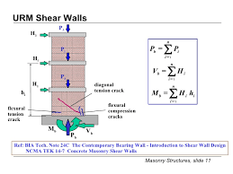 Small Picture Lecture 4 5 Urm Shear Walls