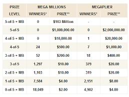 Florida Mega Millions Winning Numbers Tuesday August 27 2019