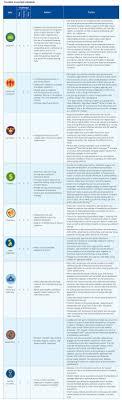 Ijm Organization Chart A Freedom Ecosystem To Stop Modern Slavery Deloitte Insights