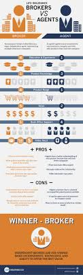 difference between insurance company and insurance broker infographic google sés