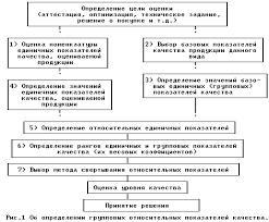 Реферат Квалиметрия и ее методы Комплексная оценка КП состоит из следующих операций