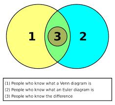 Euler Diagram Venn Euler Diagram Wikipedia The Free Encyclopedia Venn