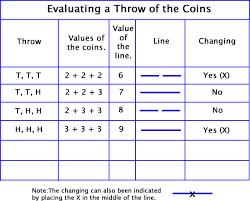 I Ching Chart Ken Po Goku I Seeking The Wisdom Of The I Ching