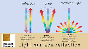 Scattering Of Light Meaning Reflection Refraction Modernist Encaustic