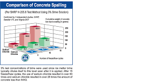 Calcium Chloride Chart Naturally Safer At Work Mag