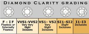 Si2 Diamond Chart Diamond Clarity Chart Comparison See Real Life Examples
