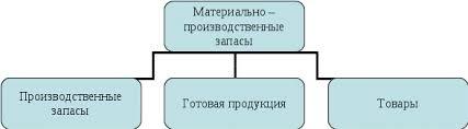 Учет и анализ материально производственных запасов Реферат  Рис 1 1 Состав материально производственных запасов