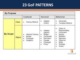 Design Patterns Gang Of Four Fascinating SOFTWARE QUALITY ASSURANCE AND DESIGN PATTERNS