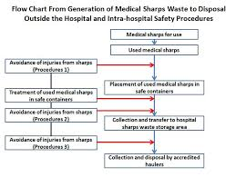 Chart On Waste Management Flow Chart From Generation To Disposal And In Hospital