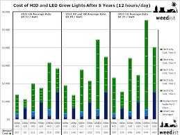 Long Term Costs Of Grow Lights Weedist