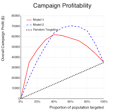 This Graph Shows The Profit Achieved Using The Models From Figure 1