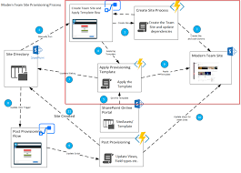 Create Sharepoint Site Template Provisioning Complex Modern Sites With Azure Functions And