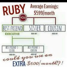 Ruby Chart It Works Itworks Monthly Income Chart Http Www Wrapwithjesse Com Www