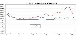 2015 Tcs Nyc Marathon The Long Brown Path