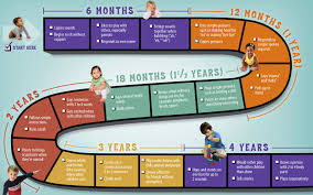 Baby Milestone Chart 12 18 Months Heres A Month By Month Guide To Babys Milestones The