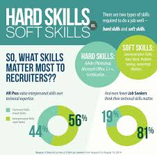 hard skills vs soft skills wadhwani foundation hard skills vs soft skills