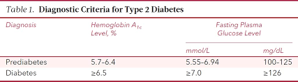 type diabetes of internal medicine american college table 1 diagnostic criteria for type 2 diabetes