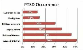 Ptsd Chart Pin On Complex Post Traumatic Stress Disorder