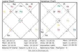 Birth Chart Astrosage Astrology Quiz 14 What Could Be The Name Of Natives Disease
