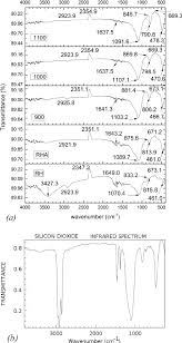 Infrared Correlation Chart A Transmittance Representative Ftir Spectra Of Different