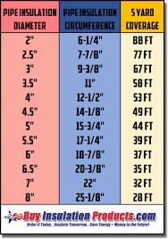 Pipe Circumference Chart Blog