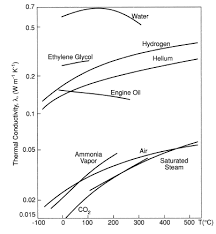 Conductivity Chart Of Liquids Thermal Conductivity Values