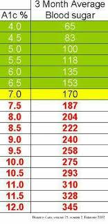 diabetic blood sugar chart pin by miranda jenkins on diabetes pinterest diabetes blood