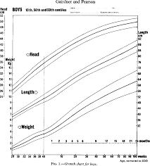 Who Preterm Growth Chart Figure 1 From A Growth Chart For Premature And Other Infants