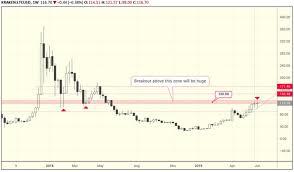 Ltc Btc Chart Litecoin Medium Term Price Analysis Crypto Treat Medium