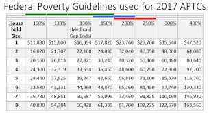 Federal Poverty Line 2017 Chart Trumps Cruel Measures Pushing Us Inequality To Dangerous