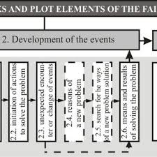 Elements Of A Fairy Tale Pdf Correlation Of The English Fairy Tales Plot Structure And Its