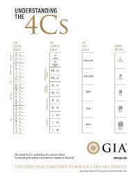 Color Clarity Chart Gia Color Clarity Chart