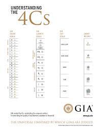 4 C S Diamond Chart Gia Color Clarity Chart