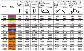 Wire Rope Load Chart
