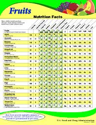 Fruit Calories Chart Fruit Nutrition Chart Fruit