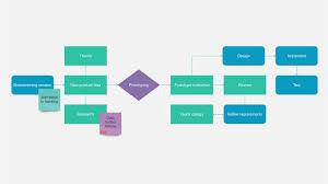 Flipkart Process Flow Chart Diagram Nationalphlebotomycollege