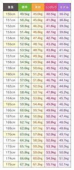 163 センチ 標準 体重