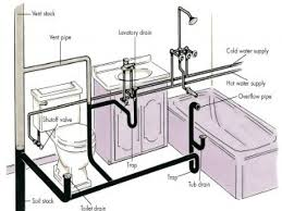 how to vent a shower drain diagram image cabinets and