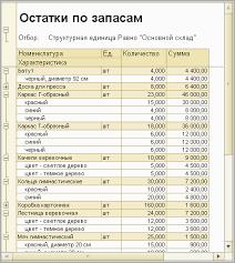 Ввод начальных данных Документация c management a small firm  Отчет об остатках запасов на Основном складе